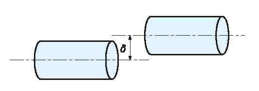 Parallel-Offset Misalignment