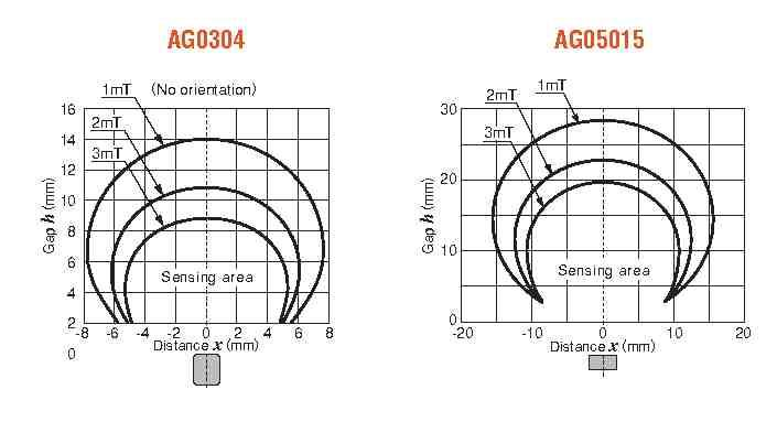 AG0304 AG5015 Magnetic property